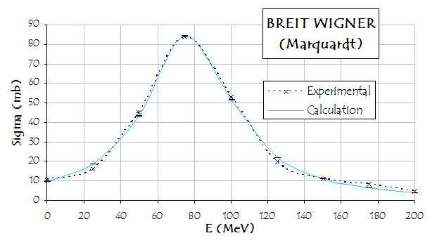 Breit-Wigner curve obtained with the method of least-squares